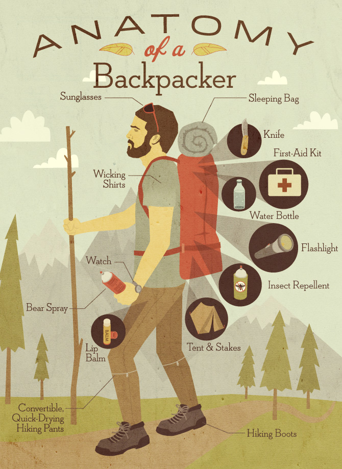 Anatomy of a Backpacker