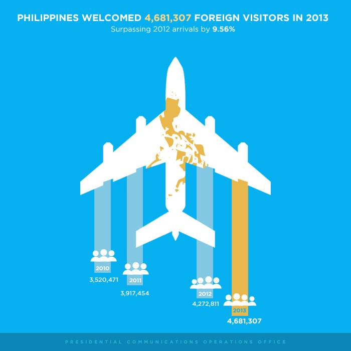 2013 Foreign Visitors in the Philippines
