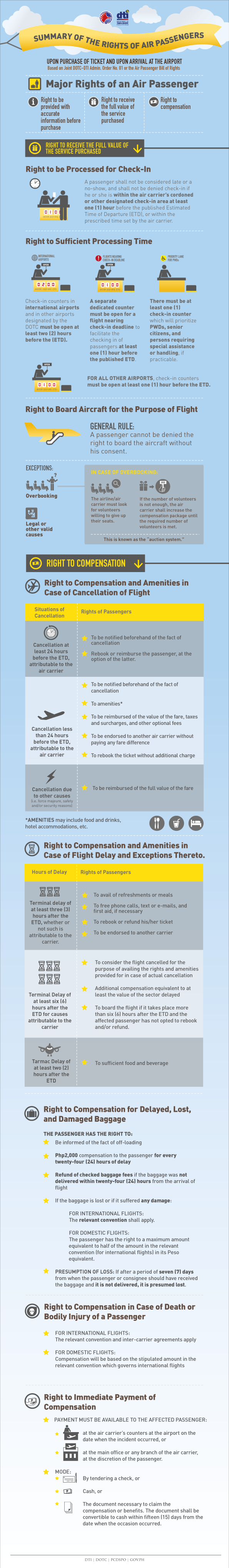 The Air Passenger Bill of Rights